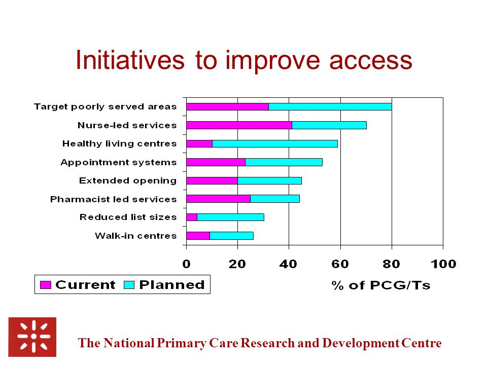 The National Primary Care Research and Development Centre Extending the range of services through sharing