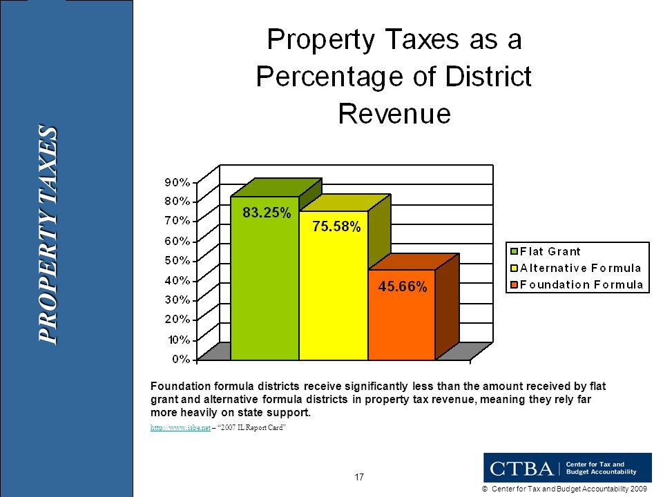 © Center for Tax and Budget Accountability 2009 17 Foundation formula districts receive significantly less than the amount received by flat grant and alternative formula districts in property tax revenue, meaning they rely far more heavily on state support.