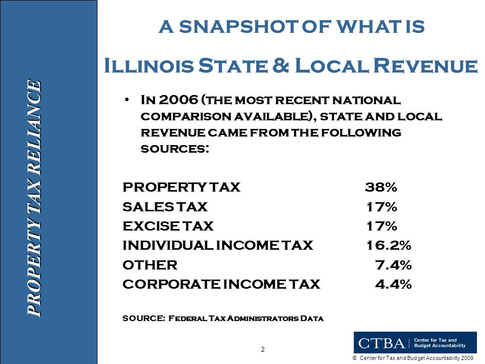 © Center for Tax and Budget Accountability 2009 2 Illinois State & Local Revenue In 2006 (the most recent national comparison available), state and local revenue came from the following sources: PROPERTY TAX38% SALES TAX17% EXCISE TAX17% INDIVIDUAL INCOME TAX16.2% OTHER 7.4% CORPORATE INCOME TAX 4.4% SOURCE: Federal Tax Administrators Data PROPERTY TAX RELIANCE A SNAPSHOT OF WHAT IS