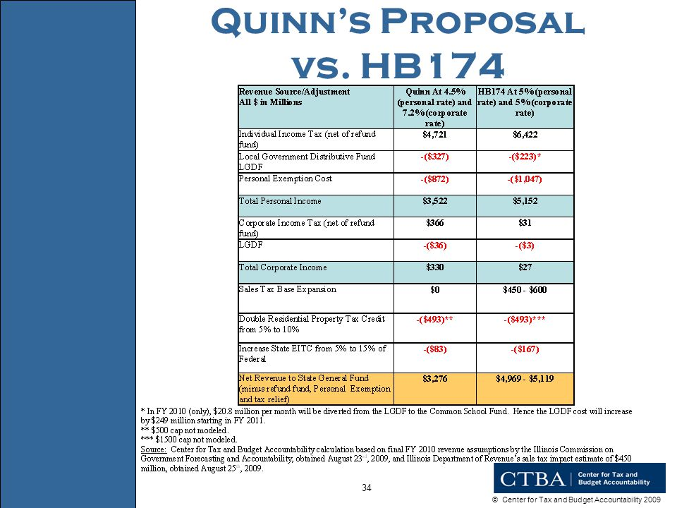 © Center for Tax and Budget Accountability 2009 34 Quinn's Proposal vs. HB174