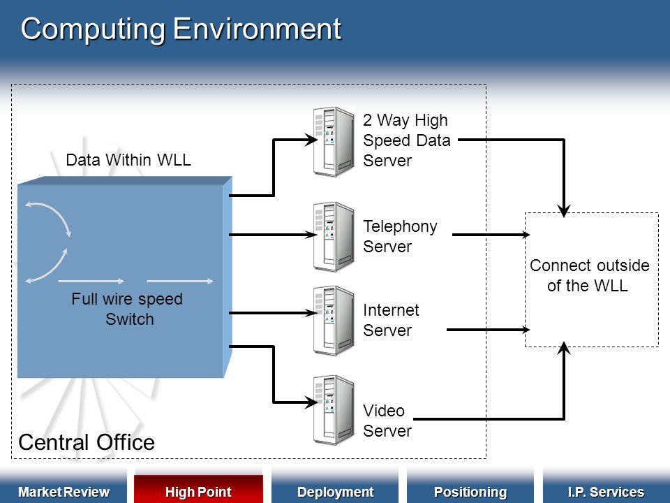 Market Review HighPointDeploymentPositioning I.P. Services Computing Environment Video Server Connect outside of the WLL 2 Way High Speed Data Server