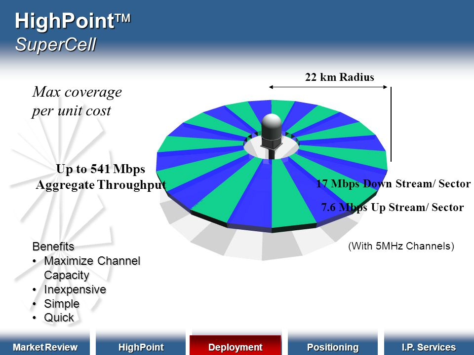 Market Review HighPointDeploymentPositioning I.P. Services HighPoint  SuperCell Benefits Maximize ChannelMaximize ChannelCapacity InexpensiveInexpens