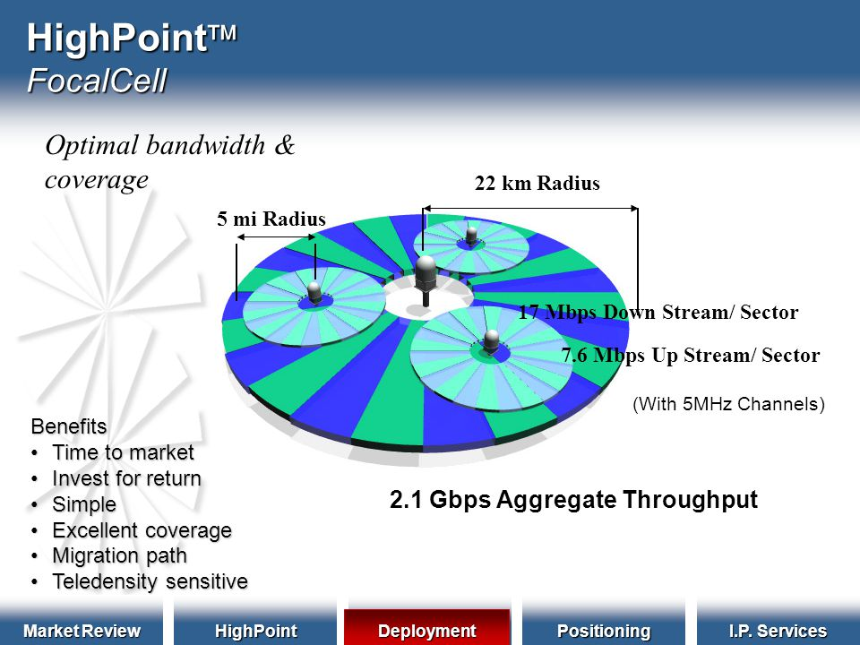 Market Review HighPointDeploymentPositioning I.P.