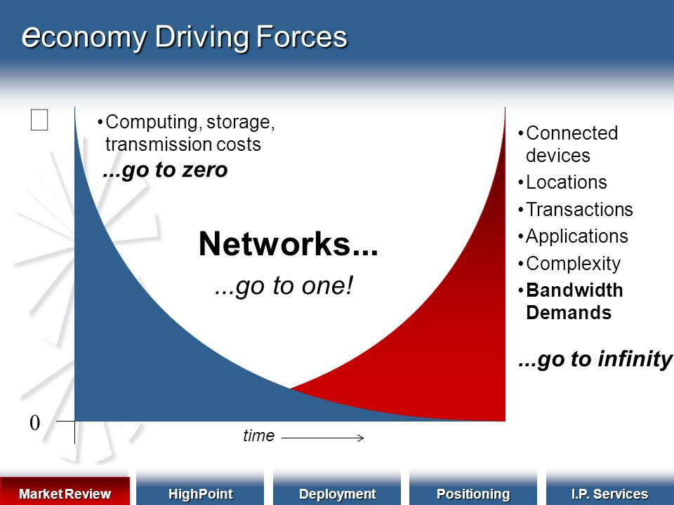 Market Review HighPointDeploymentPositioning I.P. Services e conomy Driving Forces Computing, storage, transmission costs time Connected devices Locat