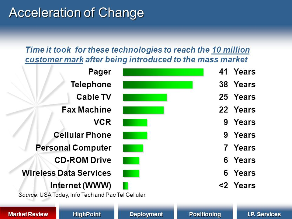 HighPointDeploymentPositioning I.P. Services Acceleration of Change Time it took for these technologies to reach the 10 million customer mark after be