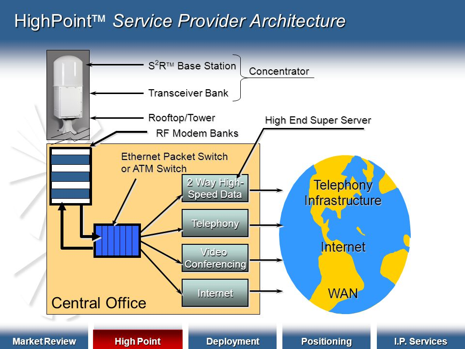 Market Review HighPointDeploymentPositioning I.P. Services HighPointService Provider Architecture HighPoint  Service Provider ArchitectureTelephonyIn