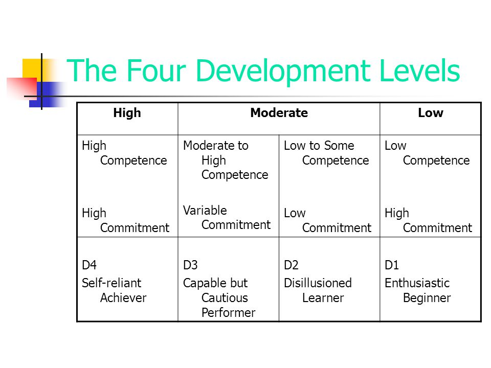 The Four Development Levels HighModerateLow High Competence High Commitment Moderate to High Competence Variable Commitment Low to Some Competence Low