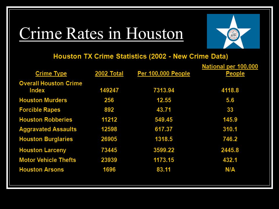 Crime Rates in Houston Houston TX Crime Statistics (2002 - New Crime Data) Crime Type2002 TotalPer 100,000 People National per 100,000 People Overall Houston Crime Index1492477313.944118.8 Houston Murders25612.555.6 Forcible Rapes89243.7133 Houston Robberies11212549.45145.9 Aggravated Assaults12598617.37310.1 Houston Burglaries269051318.5746.2 Houston Larceny734453599.222445.8 Motor Vehicle Thefts239391173.15432.1 Houston Arsons169683.11N/A
