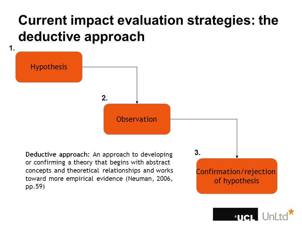 Current impact evaluation strategies: the deductive approach Hypothesis Observation Confirmation/rejection of hypothesis Deductive approach: An approach to developing or confirming a theory that begins with abstract concepts and theoretical relationships and works toward more empirical evidence (Neuman, 2006, pp.59) 1.