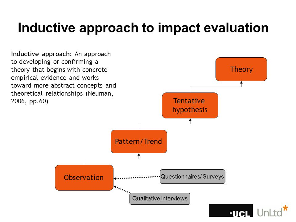 Combining GIS and qualitative methods Qualitative research: To observe and gather information about social entrepreneurs' experience of creating social impact Geographic Information Systems/ Science: Provides 'a tool for representing and visualizing environments beyond the scope of everyday life' (McLafferty, 2002, pp.265) A more comprehensive and more critical view of social impact Inductive direction