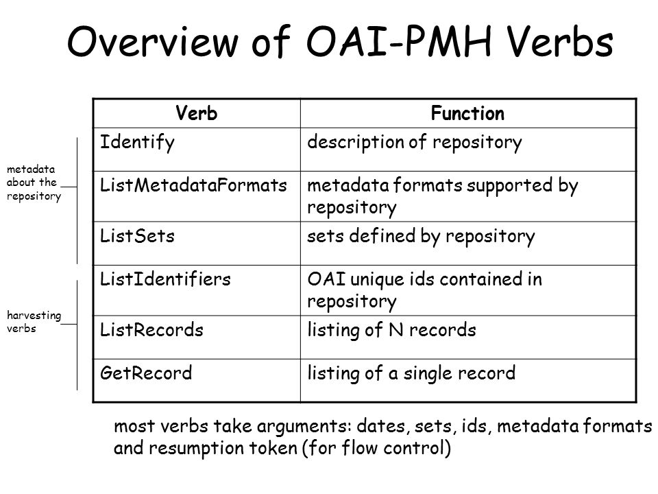 Overview of OAI-PMH Verbs VerbFunction Identifydescription of repository ListMetadataFormatsmetadata formats supported by repository ListSetssets defined by repository ListIdentifiersOAI unique ids contained in repository ListRecordslisting of N records GetRecordlisting of a single record metadata about the repository harvesting verbs most verbs take arguments: dates, sets, ids, metadata formats and resumption token (for flow control)