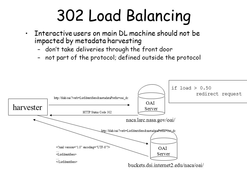 302 Load Balancing Interactive users on main DL machine should not be impacted by metadata harvesting –don't take deliveries through the front door –not part of the protocol; defined outside the protocol OAI Server naca.larc.nasa.gov/oai/ if load > 0.50 redirect request OAI Server buckets.dsi.internet2.edu/naca/oai/ harvester http://blah/oai/ verb=ListIdentifiers&metadataPrefix=oai_dc HTTP Status Code 302 http://blah/oai/ verb=ListIdentifiers&metadataPrefix=oai_dc … …