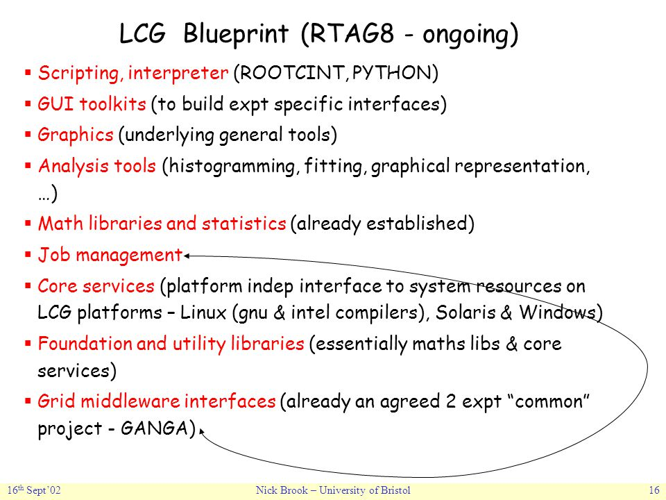 16 th Sept'02Nick Brook – University of Bristol16 LCG Blueprint (RTAG8 - ongoing)  Scripting, interpreter (ROOTCINT, PYTHON)  GUI toolkits (to build expt specific interfaces)  Graphics (underlying general tools)  Analysis tools (histogramming, fitting, graphical representation, …)  Math libraries and statistics (already established)  Job management  Core services (platform indep interface to system resources on LCG platforms – Linux (gnu & intel compilers), Solaris & Windows)  Foundation and utility libraries (essentially maths libs & core services)  Grid middleware interfaces (already an agreed 2 expt common project - GANGA)