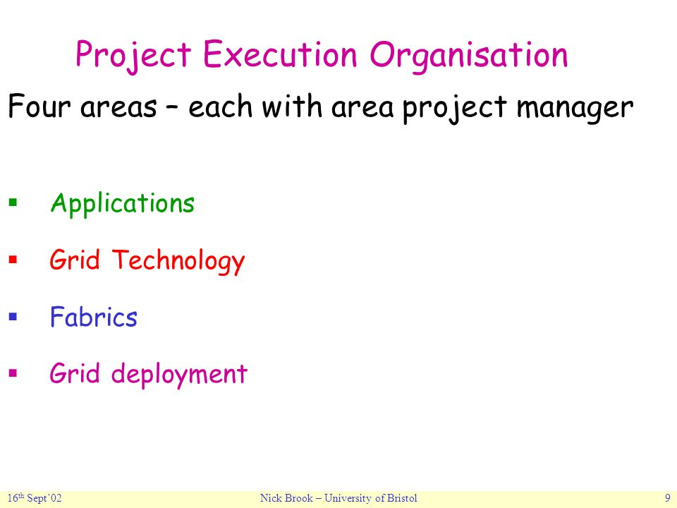 16 th Sept'02Nick Brook – University of Bristol9 Project Execution Organisation Four areas – each with area project manager  Applications  Grid Technology  Fabrics  Grid deployment