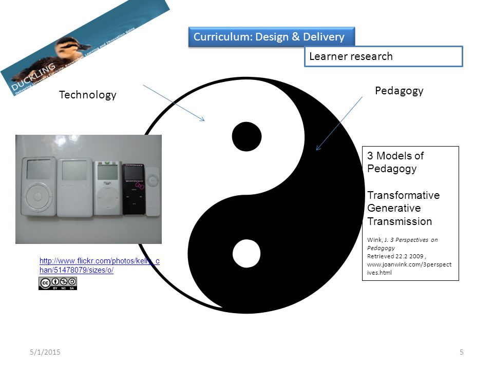 Technology Pedagogy 5/1/20155 Curriculum: Design & Delivery Learner research 3 Models of Pedagogy Transformative Generative Transmission Wink, J. 3 Pe