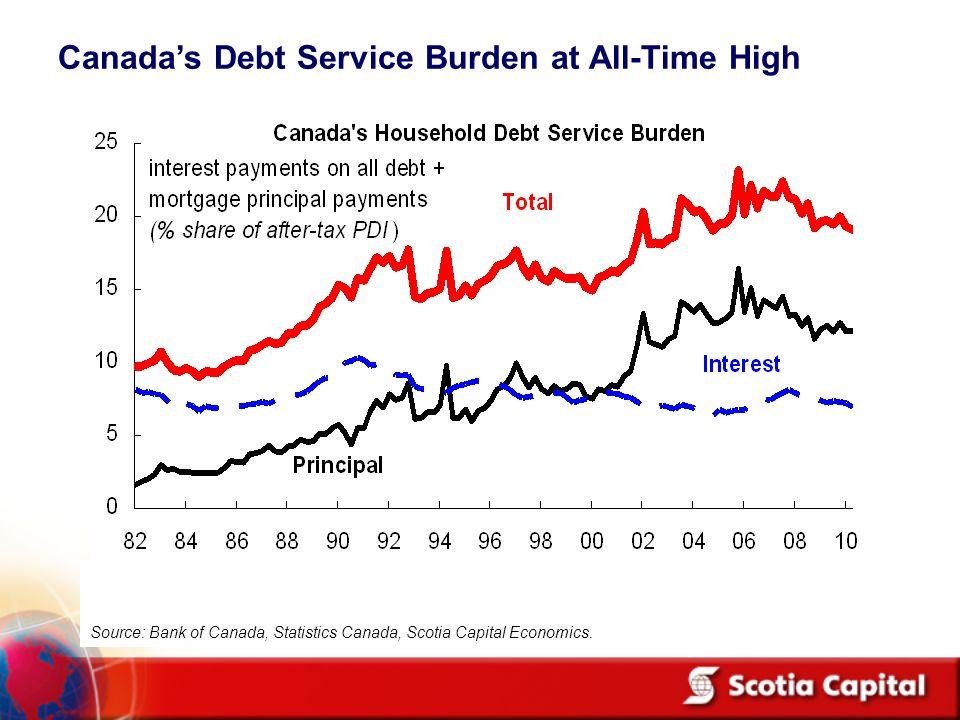 Canada's Debt Service Burden at All-Time High Source: Bank of Canada, Statistics Canada, Scotia Capital Economics.