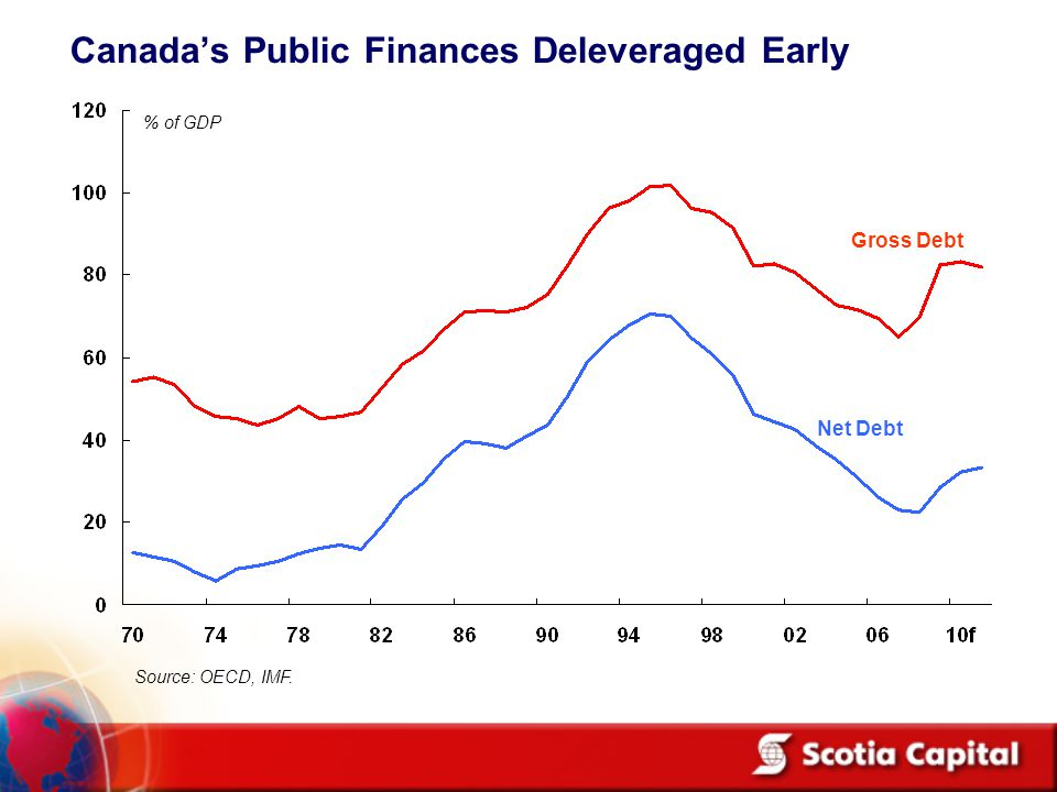 Canada's Public Finances Deleveraged Early % of GDP Gross Debt Net Debt Source: OECD, IMF.