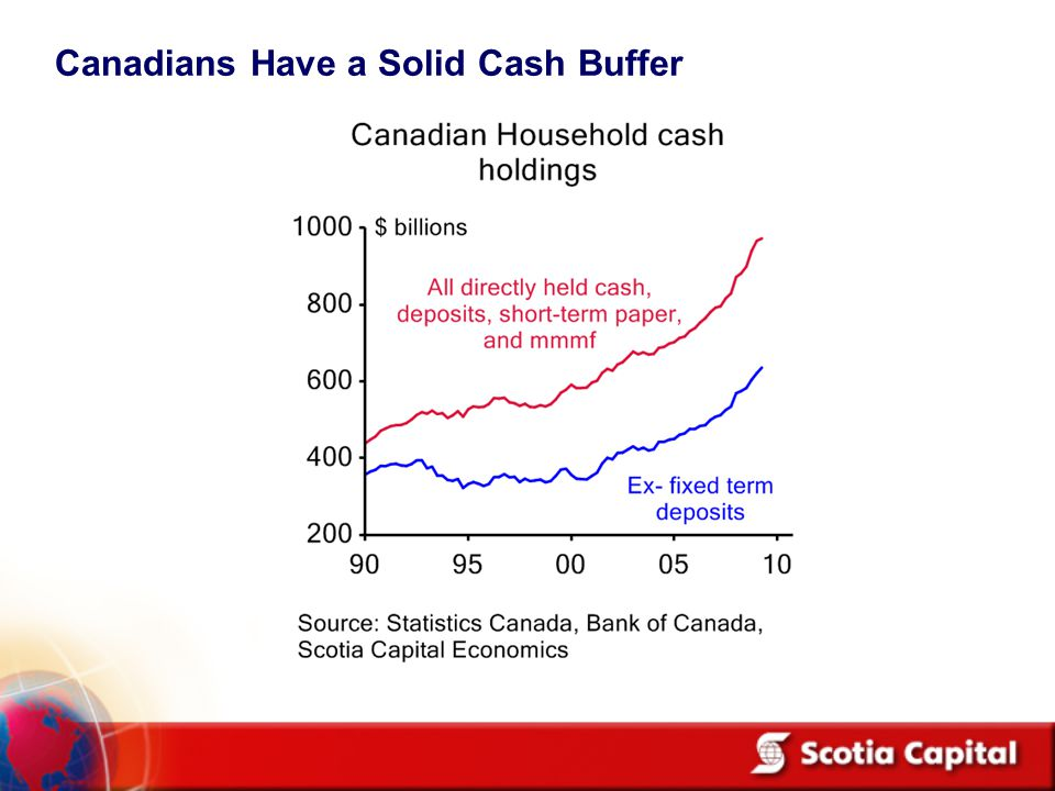Canadians Have a Solid Cash Buffer
