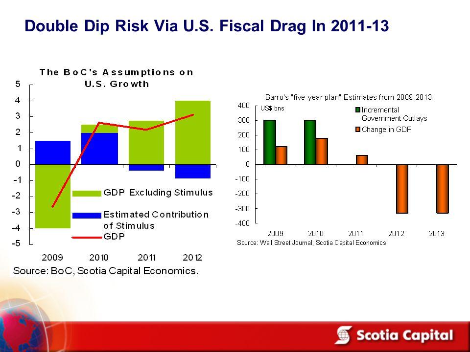 Double Dip Risk Via U.S. Fiscal Drag In 2011-13