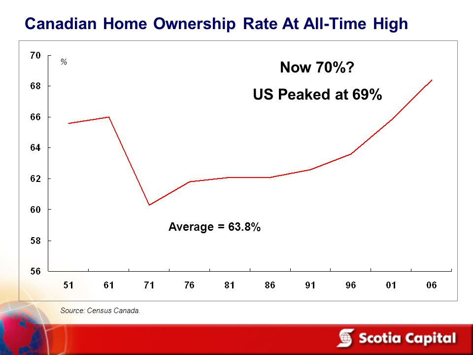 % Canadian Home Ownership Rate At All-Time High Source: Census Canada.