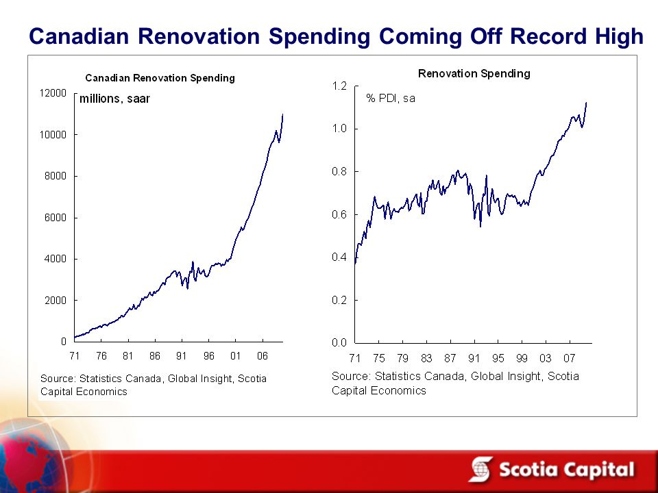 Canadian Renovation Spending Coming Off Record High