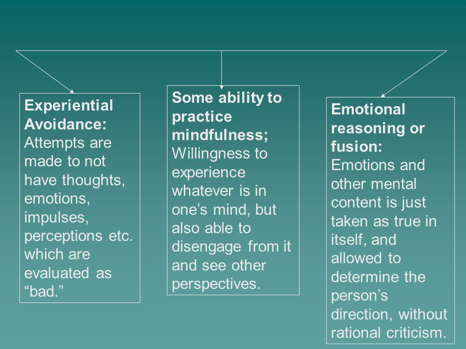 """Experiential Avoidance: Attempts are made to not have thoughts, emotions, impulses, perceptions etc. which are evaluated as """"bad."""" Emotional reasoning"""