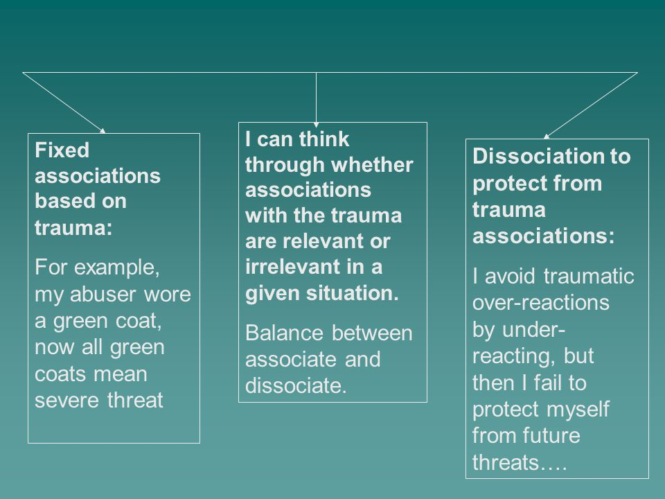 Fixed associations based on trauma : For example, my abuser wore a green coat, now all green coats mean severe threat Dissociation to protect from tra