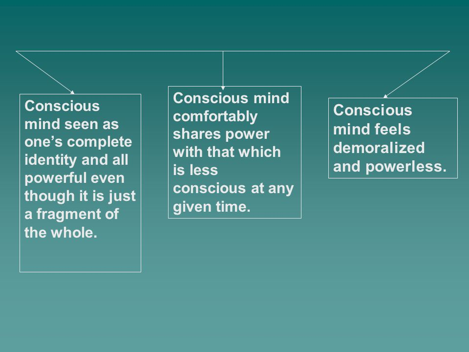 Conscious mind seen as one's complete identity and all powerful even though it is just a fragment of the whole. Conscious mind feels demoralized and p