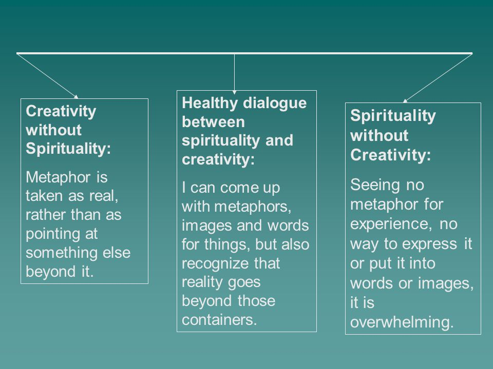Creativity without Spirituality: Metaphor is taken as real, rather than as pointing at something else beyond it. Spirituality without Creativity: Seei