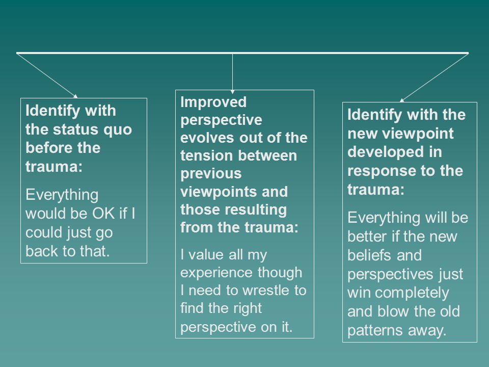 Identify with the status quo before the trauma: Everything would be OK if I could just go back to that. Identify with the new viewpoint developed in r