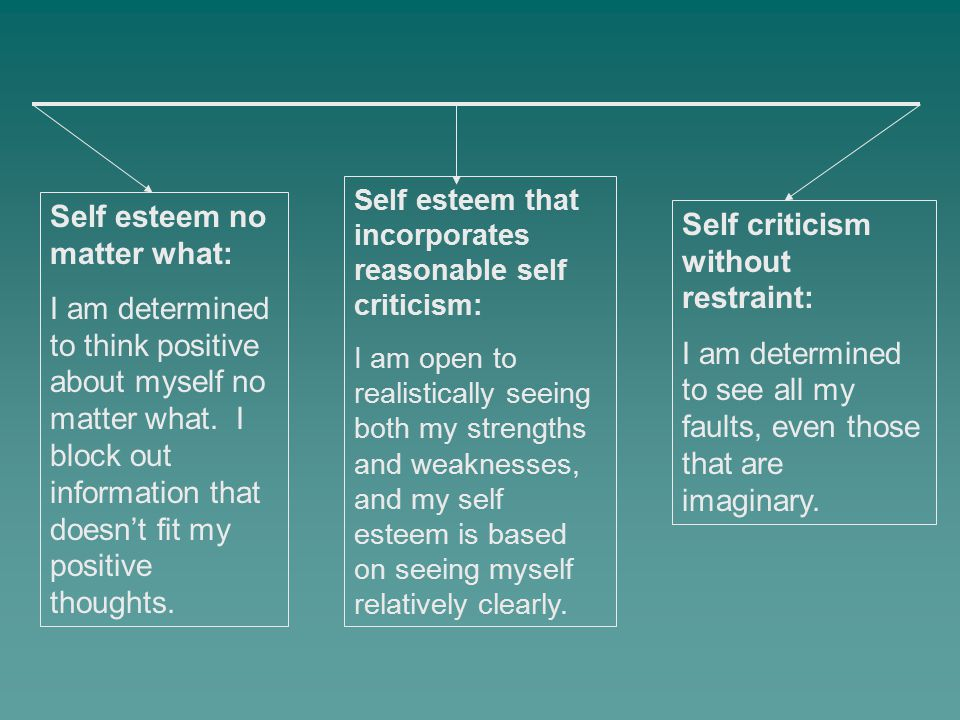 Self esteem no matter what: I am determined to think positive about myself no matter what. I block out information that doesn't fit my positive though