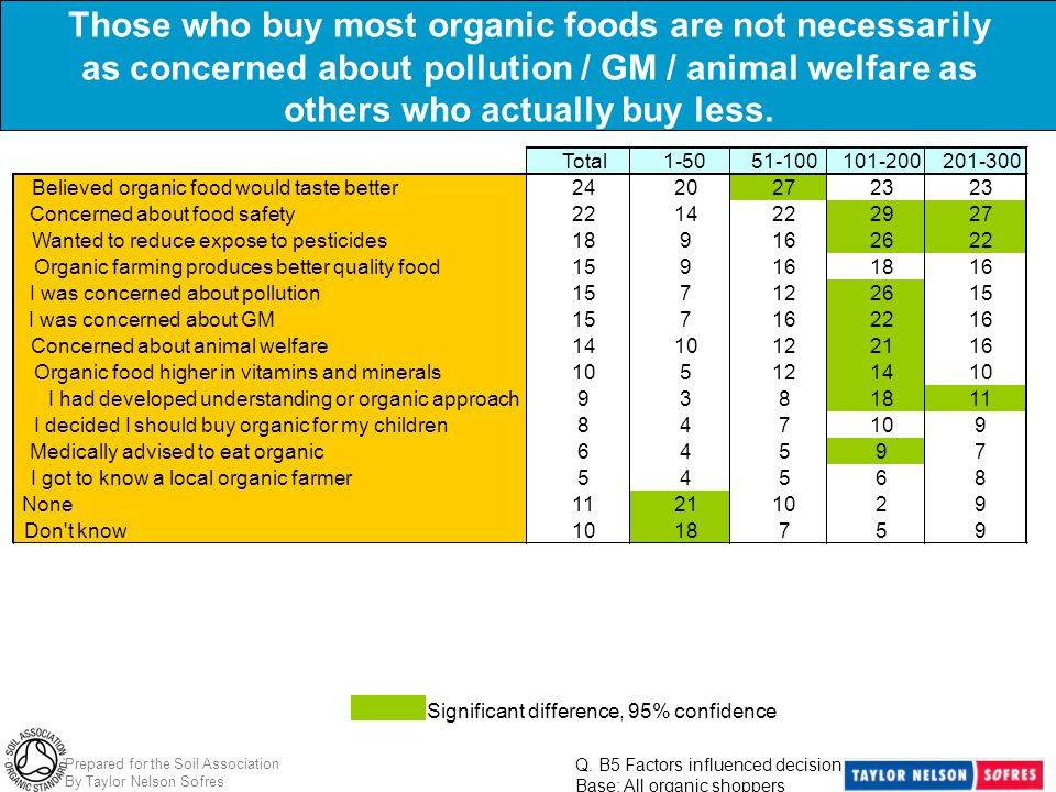 Prepared for the Soil Association By Taylor Nelson Sofres Significant difference, 95% confidence Those who buy most organic foods are not necessarily