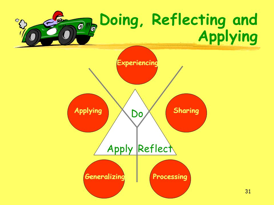 31 Do ReflectApply SharingProcessingGeneralizingApplying Doing, Reflecting and Applying Experiencing