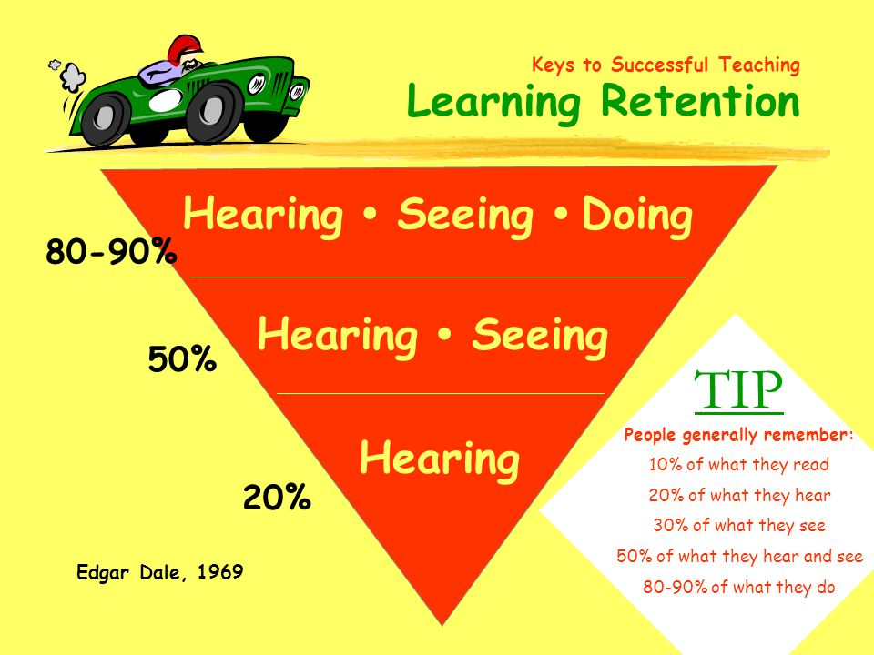 35 Hearing Seeing Doing Hearing Seeing Hearing 20% 50% 80-90% TIP People generally remember: 10% of what they read 20% of what they hear 30% of what they see 50% of what they hear and see 80-90% of what they do Keys to Successful Teaching Learning Retention Edgar Dale, 1969