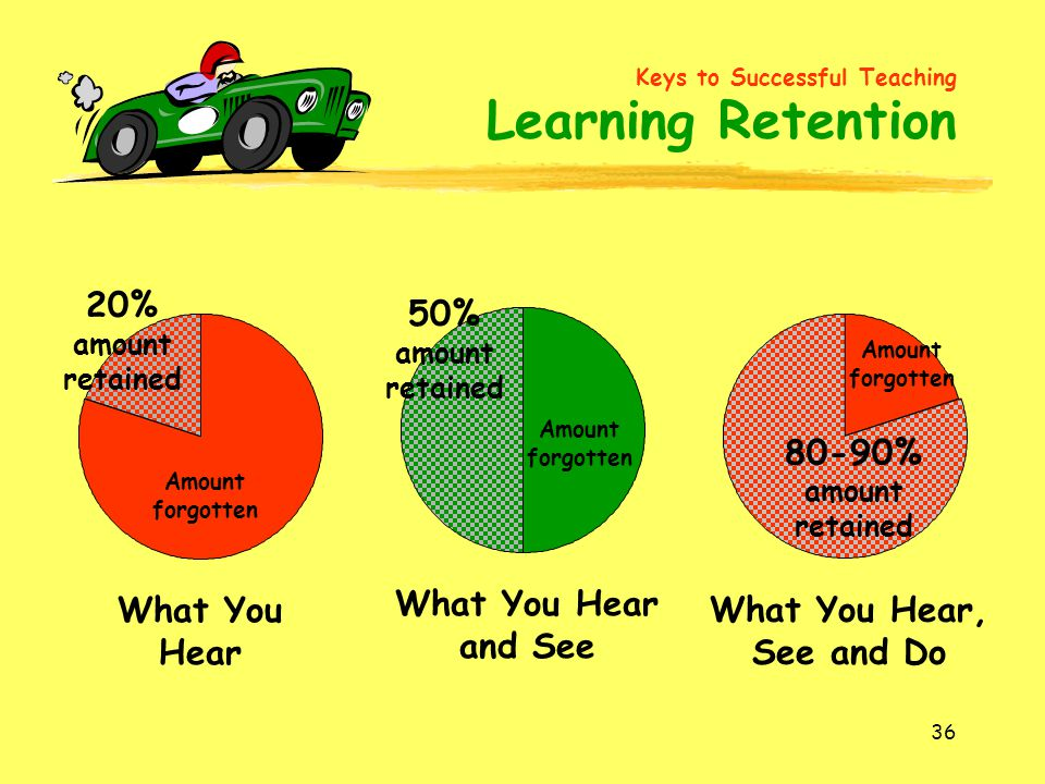 36 What You Hear 20% amount retained Amount forgotten What You Hear and See 50% amount retained Amount forgotten What You Hear, See and Do Amount forg