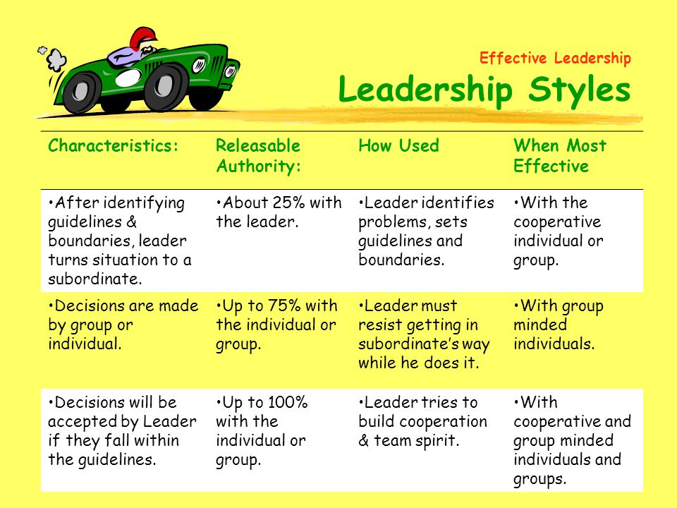 74 Characteristics:Releasable Authority: How UsedWhen Most Effective After identifying guidelines & boundaries, leader turns situation to a subordinate.