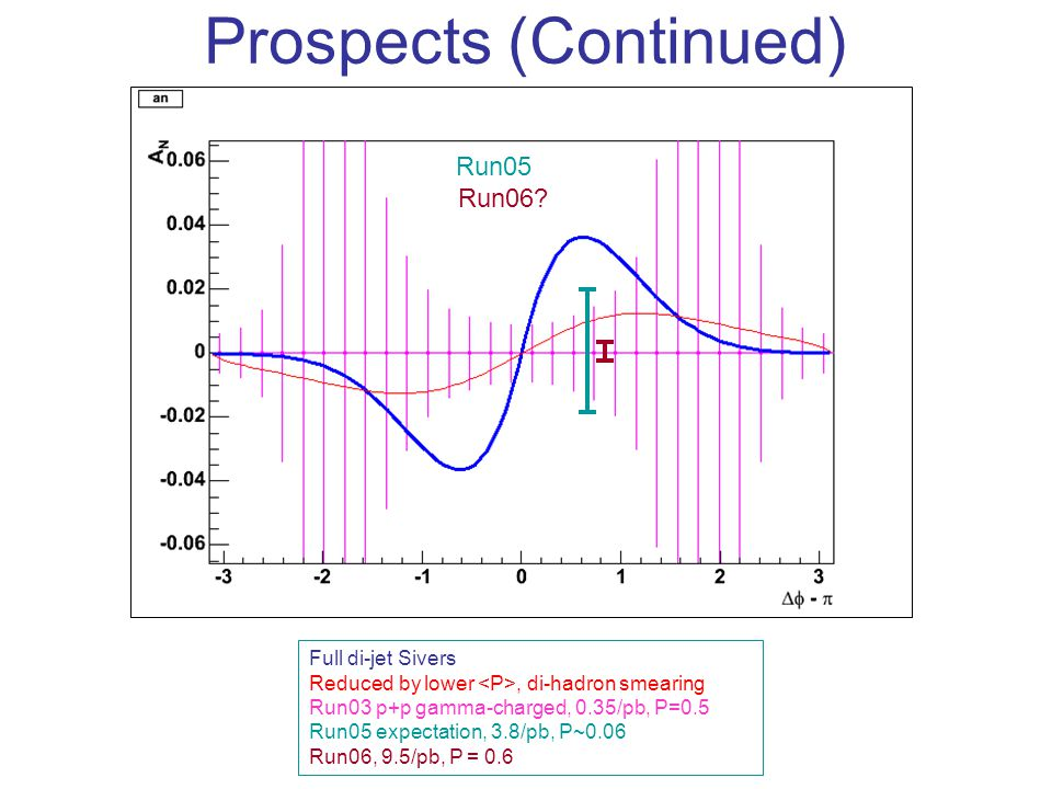 Prospects (Continued) Full di-jet Sivers Reduced by lower, di-hadron smearing Run03 p+p gamma-charged, 0.35/pb, P=0.5 Run05 expectation, 3.8/pb, P~0.06 Run06, 9.5/pb, P = 0.6 Run05 Run06?