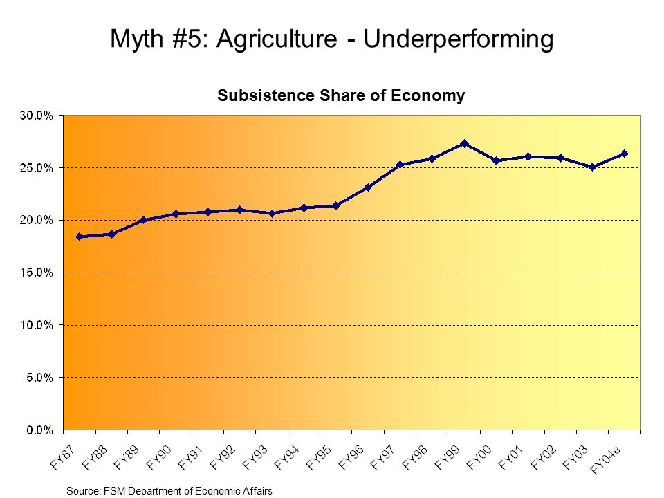 Myth #5: Agriculture - Underperforming Subsistence Share of Economy Source: FSM Department of Economic Affairs