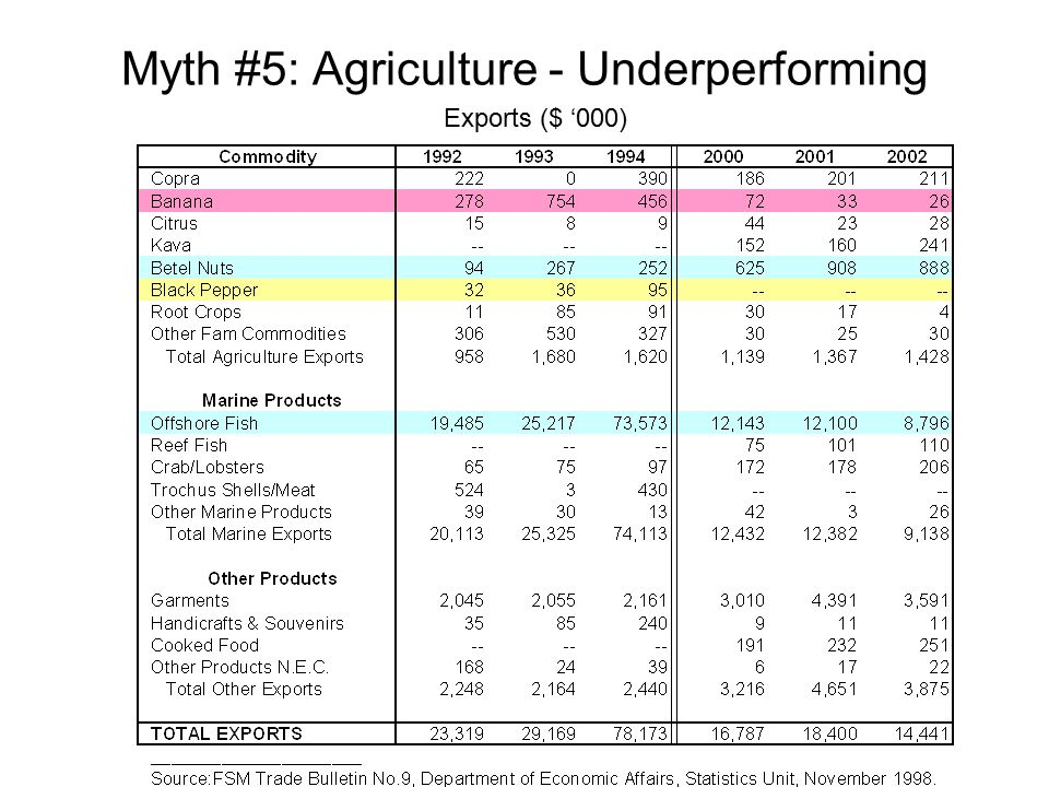 Myth #5: Agriculture - Underperforming Exports ($ '000)