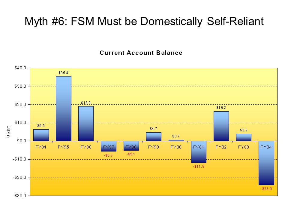 Myth #6: FSM Must be Domestically Self-Reliant