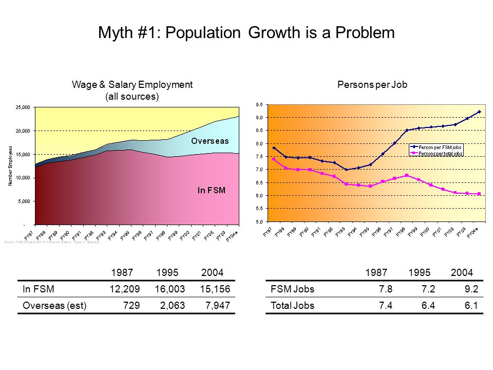 Myth #1: Population Growth is a Problem 198719952004 In FSM12,20916,00315,156 Overseas (est)7292,0637,947 Wage & Salary Employment (all sources) Persons per Job 198719952004 FSM Jobs7.87.29.2 Total Jobs7.46.46.1