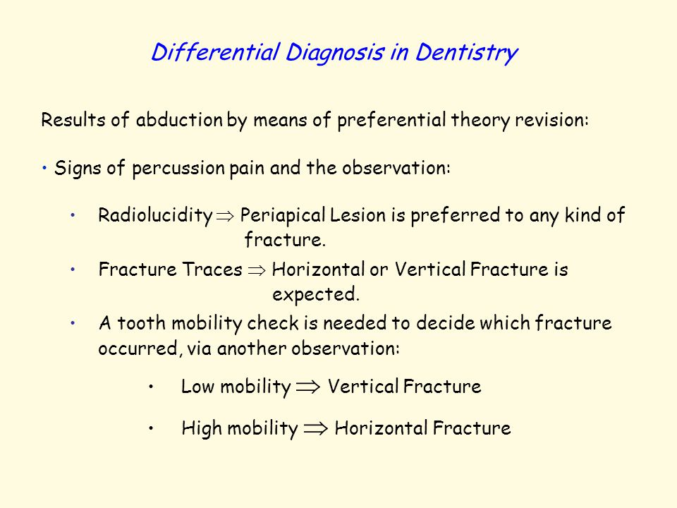 Differential Diagnosis in Dentistry Results of abduction by means of preferential theory revision: Signs of percussion pain and the observation: Radio