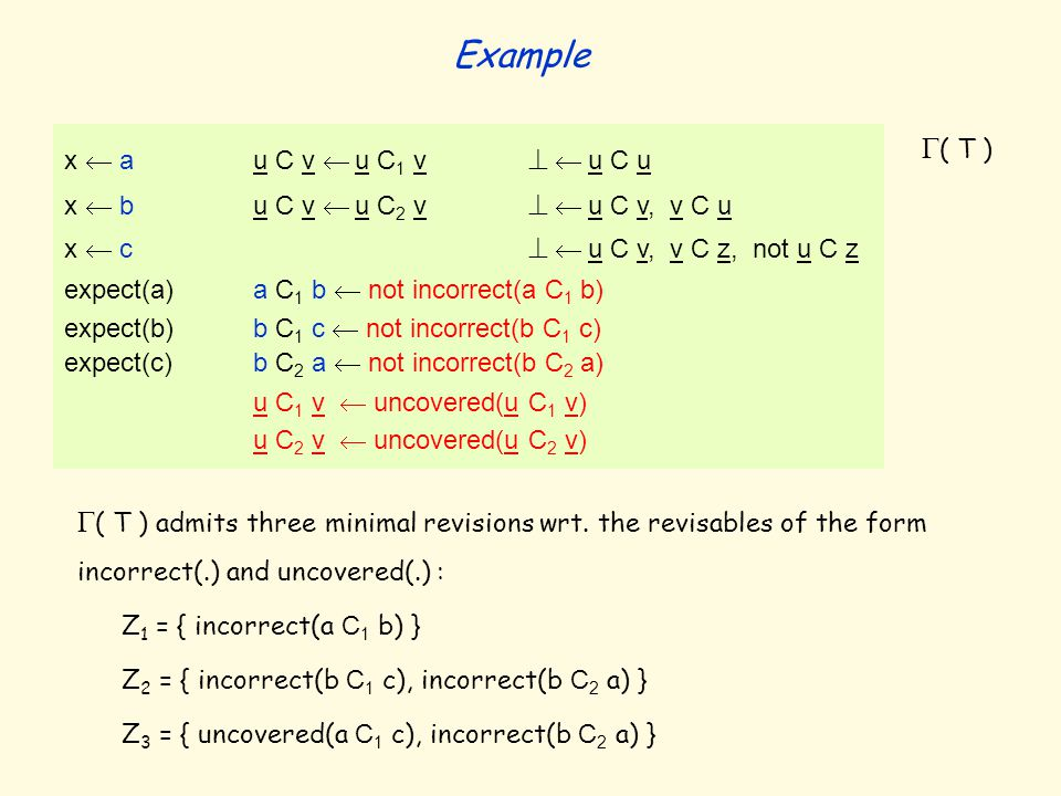  ( T ) admits three minimal revisions wrt. the revisables of the form incorrect(.) and uncovered(.) : Z 1 = { incorrect(a C 1 b) } Z 2 = { incorrect(
