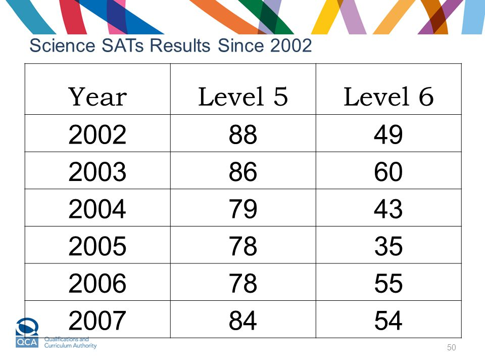 50 Science SATs Results Since 2002 YearLevel 5Level 6 20028849 20038660 20047943 20057835 20067855 20078454