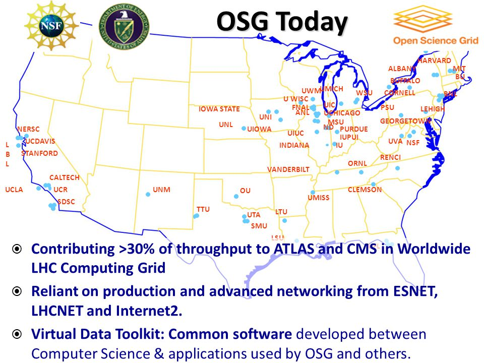  Contributing >30% of throughput to ATLAS and CMS in Worldwide LHC Computing Grid  Reliant on production and advanced networking from ESNET, LHCNET and Internet2.