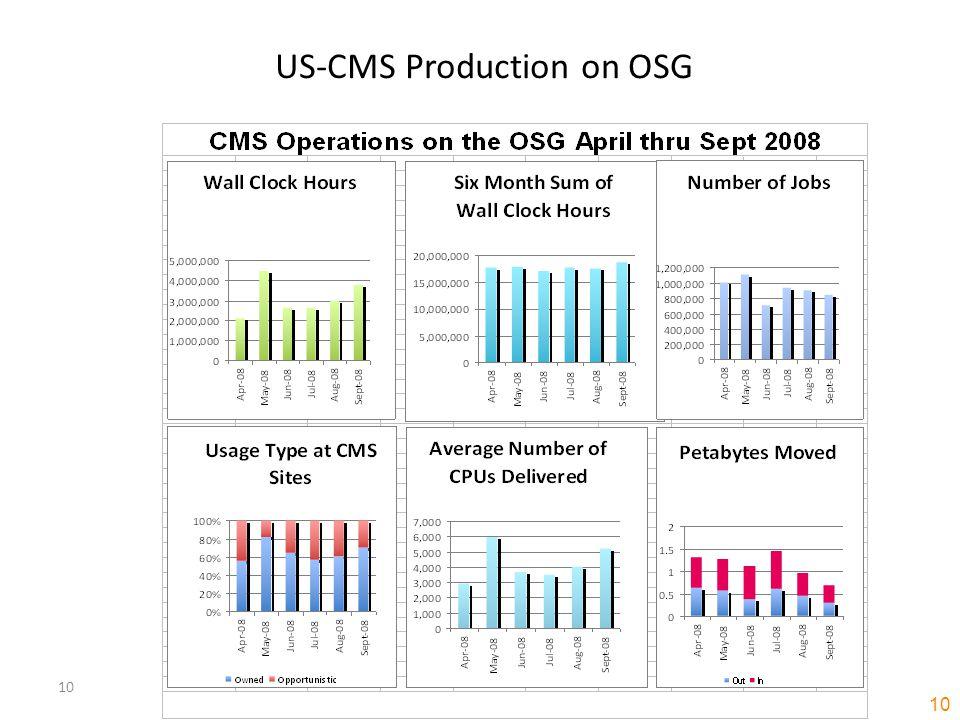 10 US-CMS Production on OSG