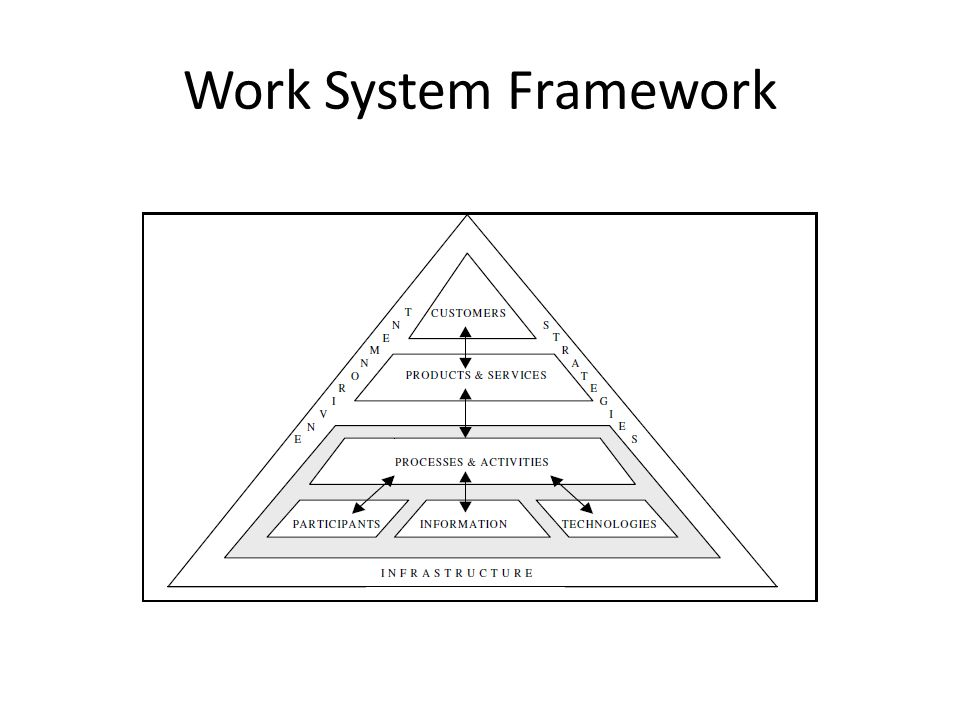 The Service Value Chain Framework Service systems are work systems that are largely devoted to producing services.