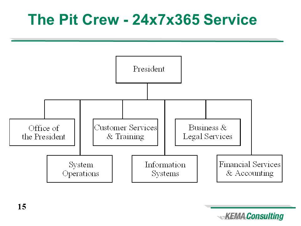 15 The Pit Crew - 24x7x365 Service