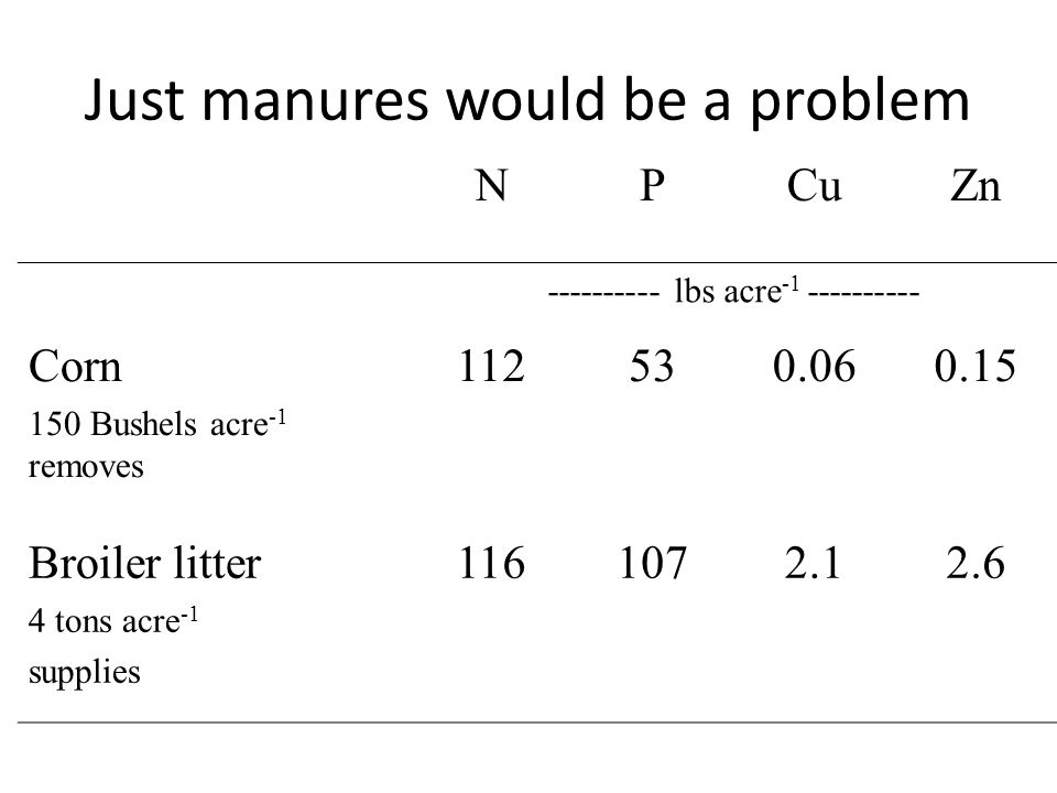 Just manures would be a problem NPCuZn ---------- lbs acre -1 ---------- Corn 150 Bushels acre -1 removes 112530.060.15 Broiler litter 4 tons acre -1 supplies 1161072.12.6