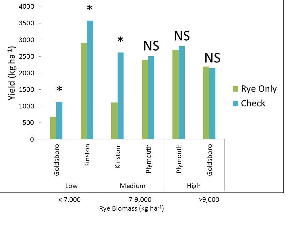 Soybean Yield < 7,0007-9,000>9,000 Rye Biomass (kg ha -1 )